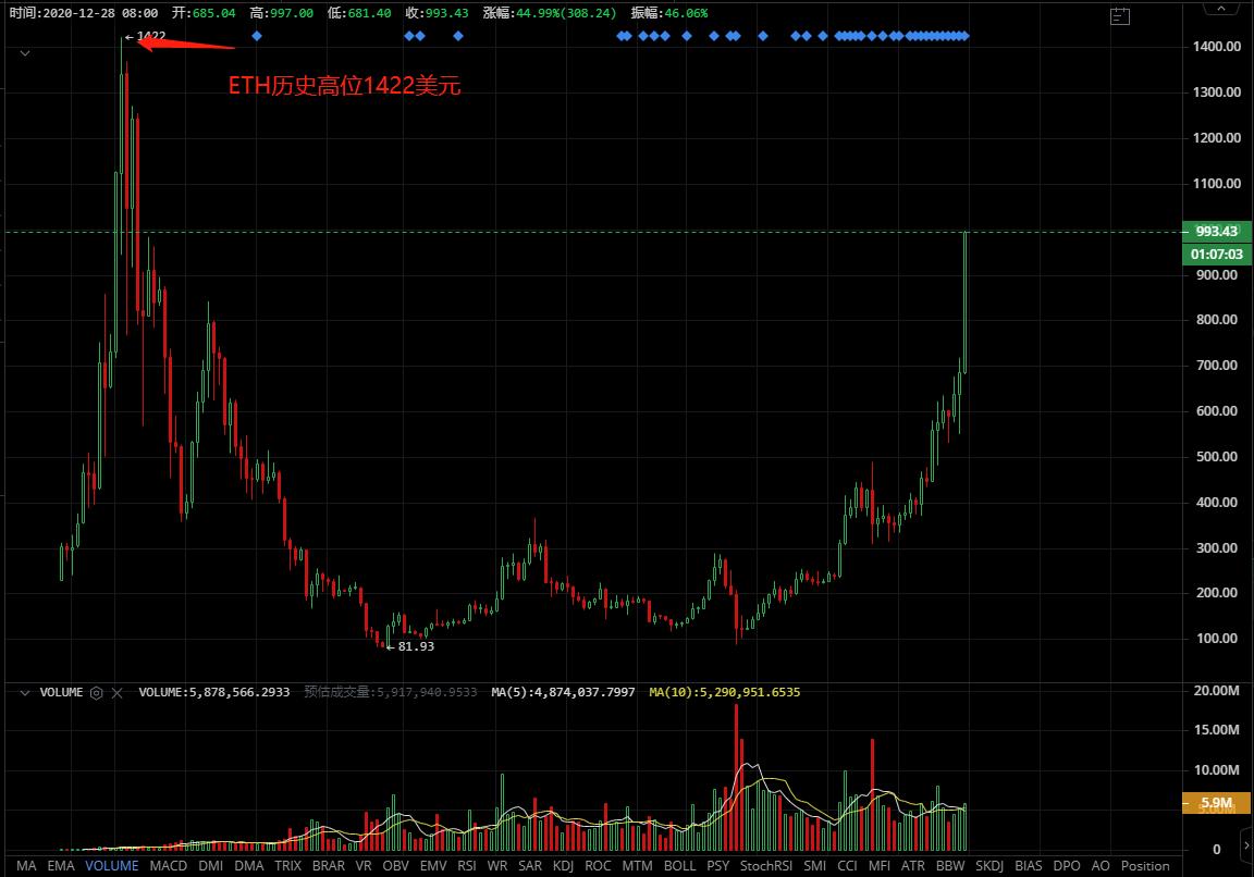 Eth股价突破1000美元,Eth牛市在即插图