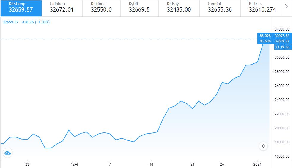 华尔街的大警告:比特币和美国股市是巨大的泡沫。插图