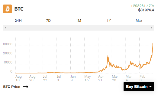 搜币分析 丢失比特币,370万比特币可能永远消失插图1