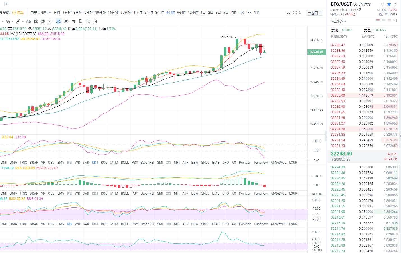 东哥论货币:1.4午盘比特币市场分析与运营策略插图
