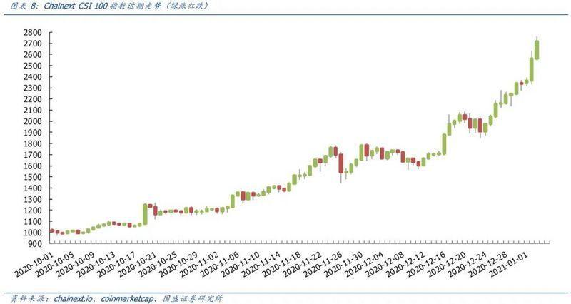 国盛区块链:比特币价格上限在哪里?插图5