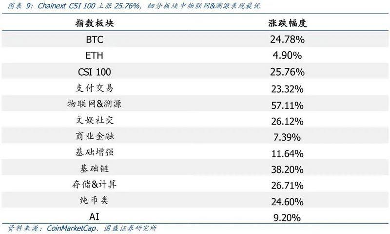 国盛区块链:比特币价格上限在哪里?插图6