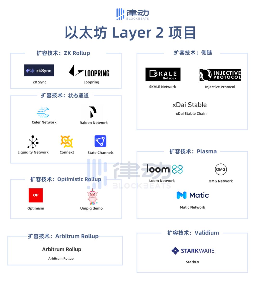 但是为什么这么多人不使用layer2呢?插图