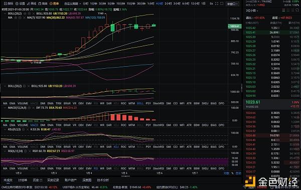 实战币圈分析:1/5晚以太坊市场分析及运营建议插图