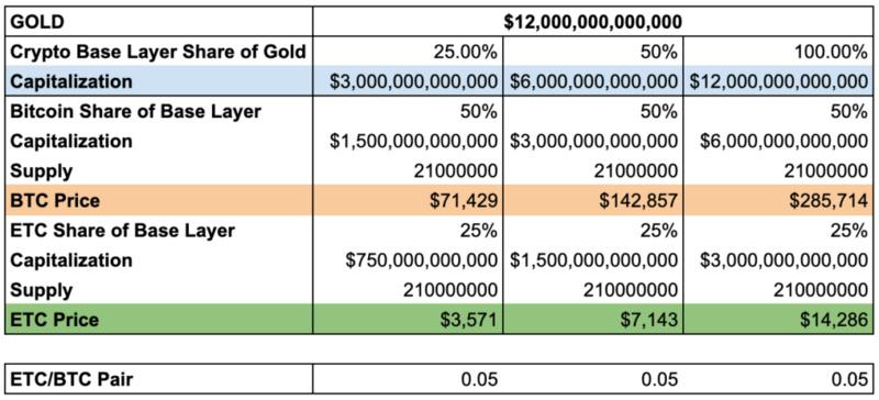 以太坊经典如何在未来十年内飙升超过7000美元?插图