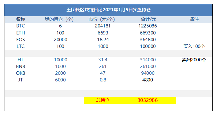王团长区块链日记1153篇:持仓已经增长到300万了插图1