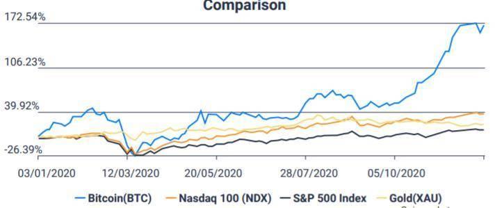2021 比特币投资概览:从流动性和供需分析比特币风险与价值插图3