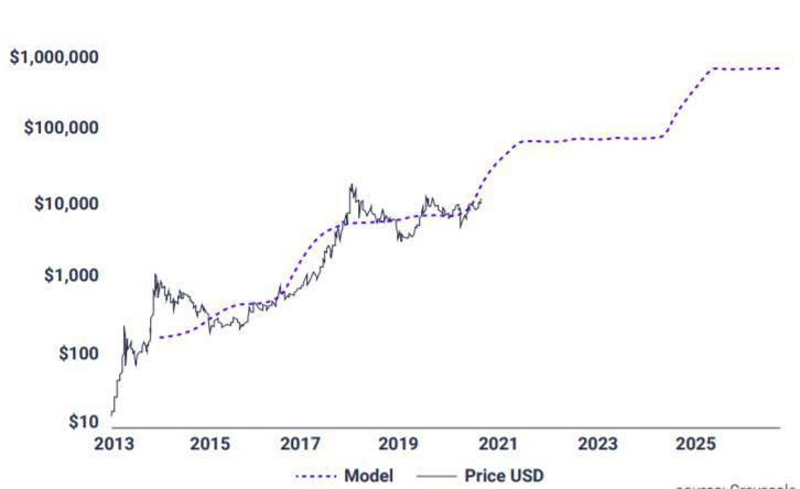 2021 比特币投资概览:从流动性和供需分析比特币风险与价值插图5