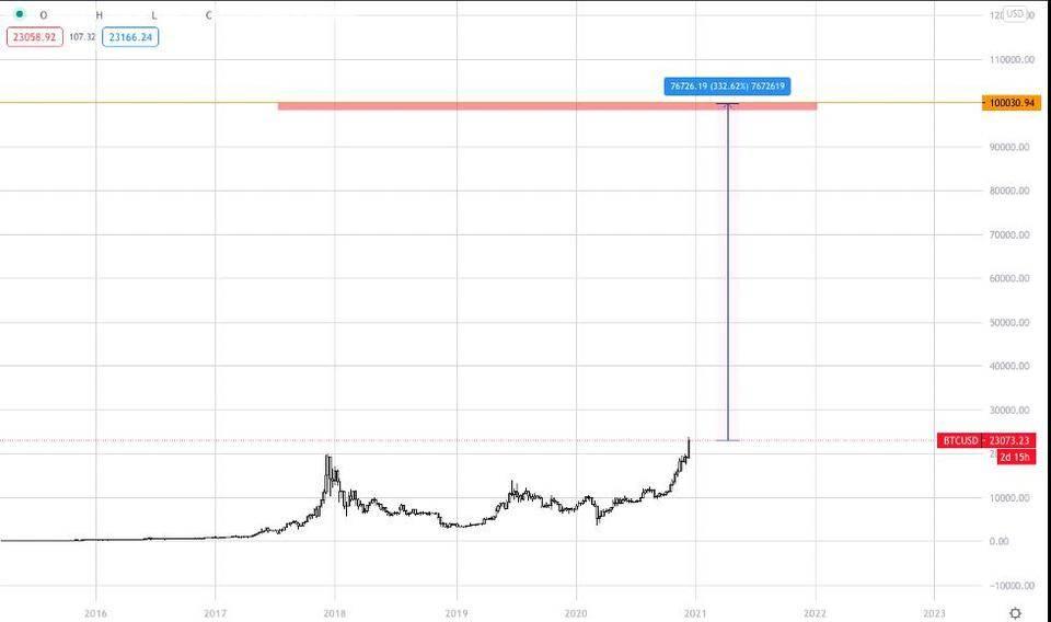 2021 比特币投资概览:从流动性和供需分析比特币风险与价值插图8