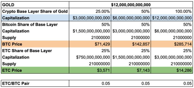 以太坊经典如何在未来十年飙升至7000美元以上?插图