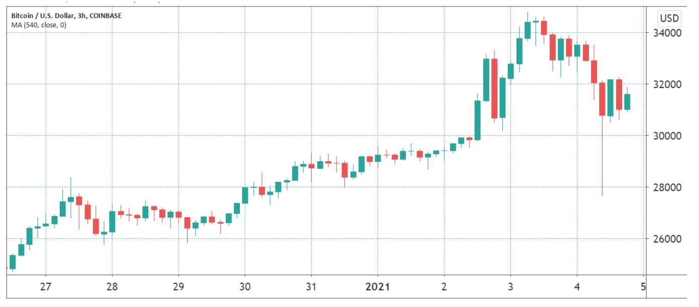 比特币价格回升3.3万美元五大原因,未来可能继续看好插图