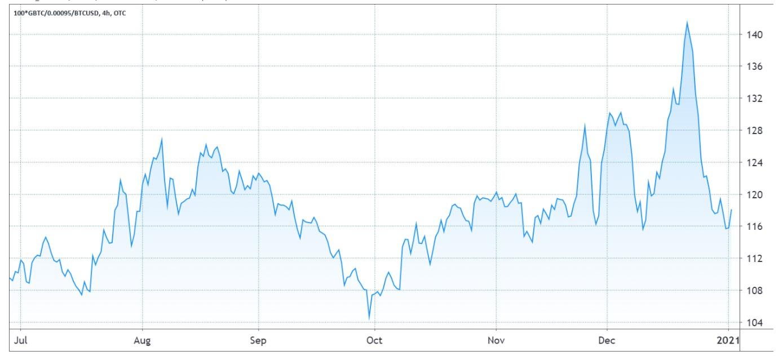 比特币价格回升3.3万美元五大原因,未来可能继续看好插图2