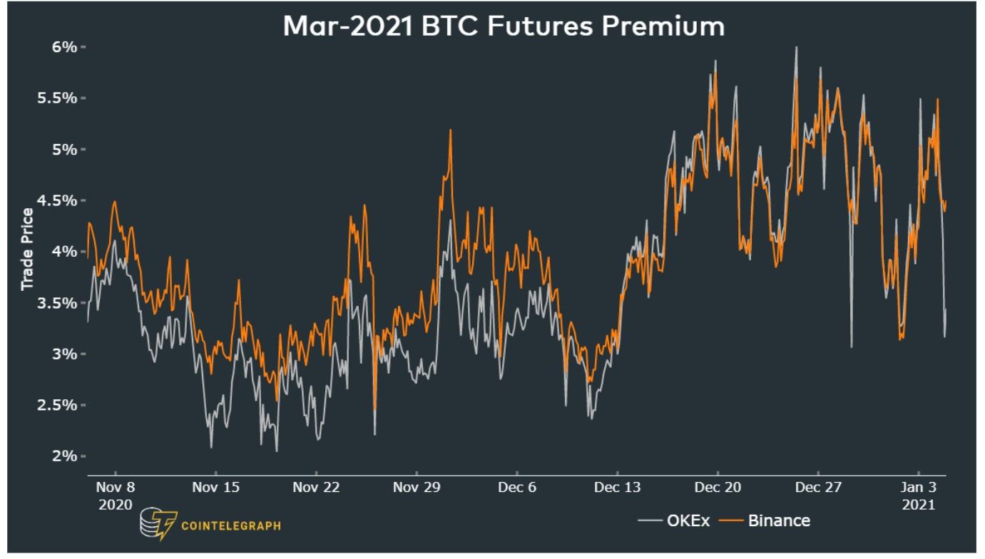 比特币价格回升3.3万美元五大原因,未来可能继续看好插图3