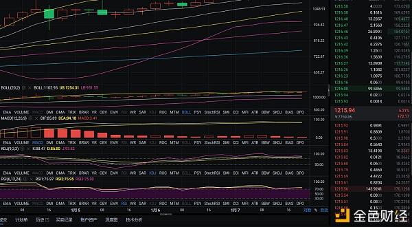 币圈分析:1-7日晚以太坊市场分析及运营建议插图