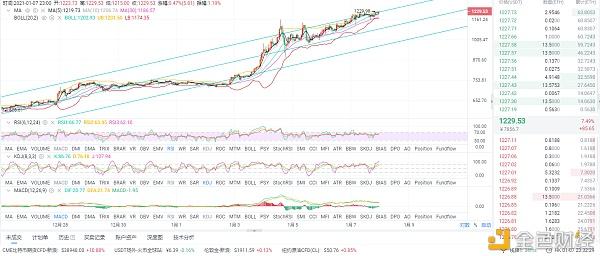 币圈分析:1/8上午以太坊市场分析及运营策略插图