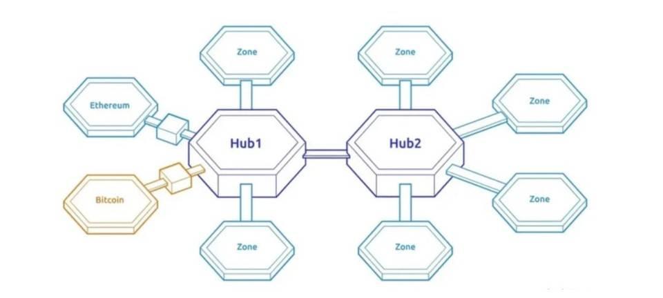 了解多链结构中的安全机制:交叉链、碎片和第二层插图