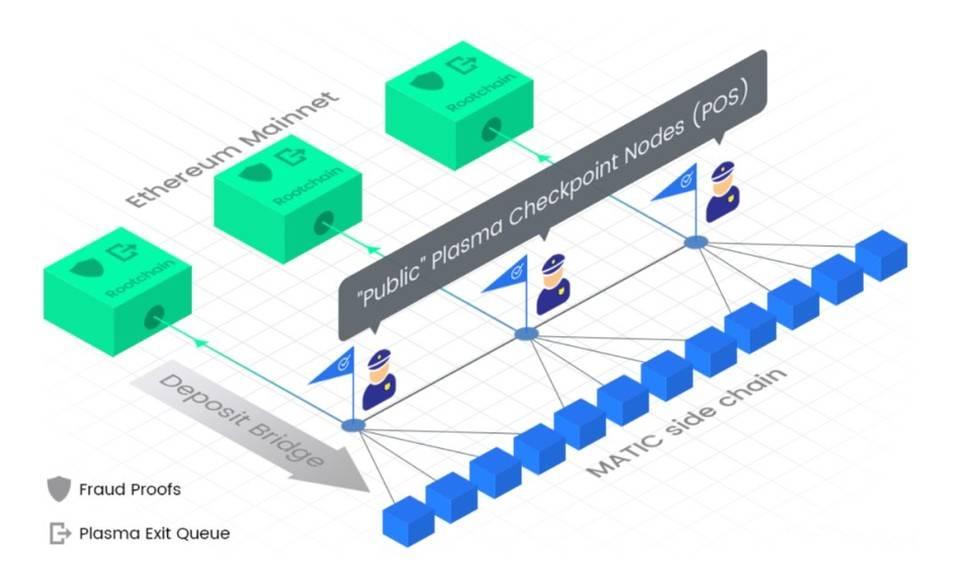 了解多链结构中的安全机制:交叉链、碎片和第二层插图1