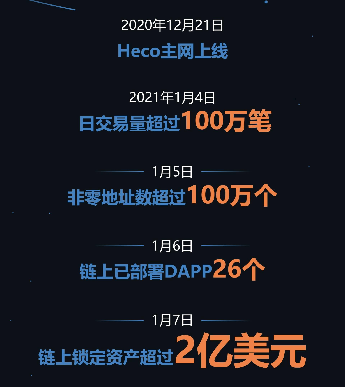 火币生态链heco上线18天:锁量超2亿美元,日交易量超100万插图