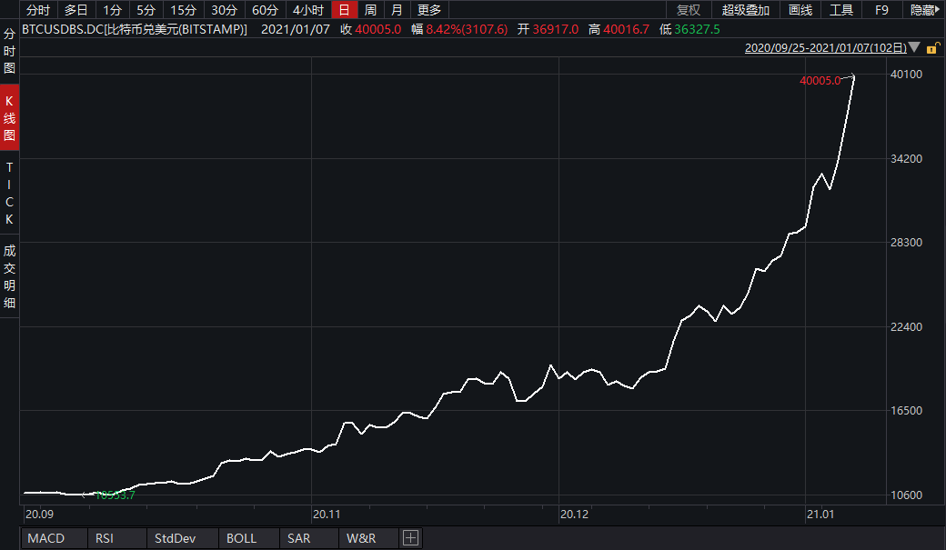 财联社:疯狂比特币史上首次突破4万美元 不到一月价格已翻倍插图