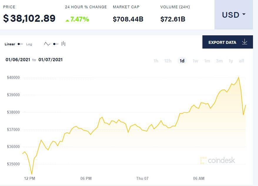 比特币年初上涨36%插图
