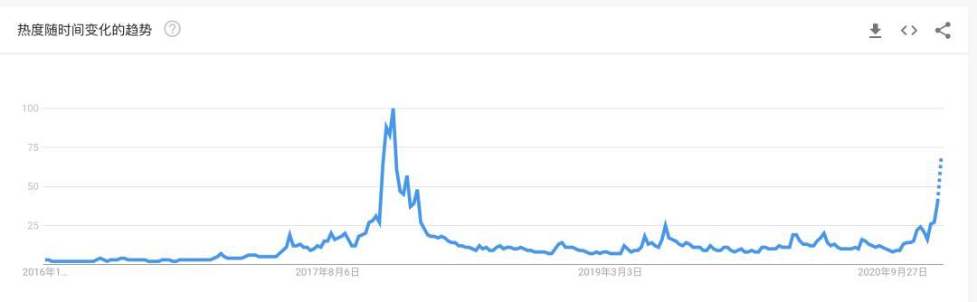 """交易所一直""""做空"""",价格一天比一天创新高。BTC的牛市还没有结束吗?插图2"""