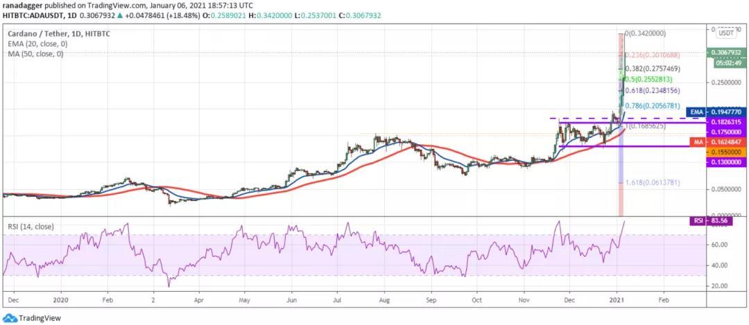 1月7日加密货币价格分析:比特币、以太坊、博卡、重生等插图5