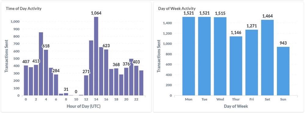 追踪迪菲鲸:5个月内花费2.8亿美元插图