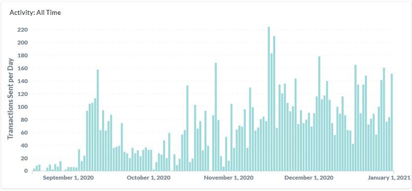 追踪迪菲鲸:5个月内花费2.8亿美元插图1