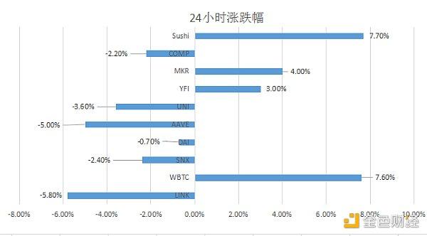 金色DeFi日报   SushiSwap将于明天公布2021年路线图插图1