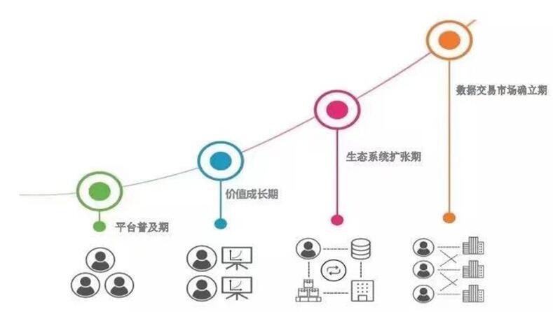 打破数据经济困境实现数据价值共享插图1