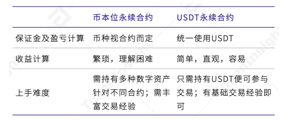 Usdt永续合约引领衍生品市场发展,货币合约市场最优火速持续插图1