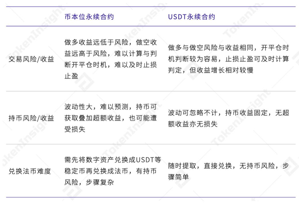 Usdt永续合约引领衍生品市场发展,货币合约市场最优火速持续插图2