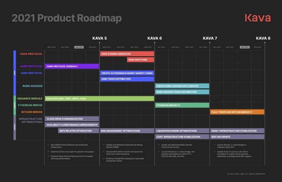卡瓦2021生态规划插图