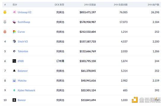 Defi周刊新封面代币启动Defi市场,巨鲸5个月吞下2.8亿美元插图3