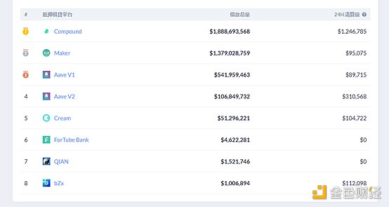 Defi周刊新封面代币启动Defi市场,巨鲸5个月吞下2.8亿美元插图5