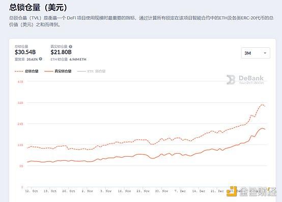Defi周刊新封面代币启动Defi市场,巨鲸5个月吞下2.8亿美元插图6