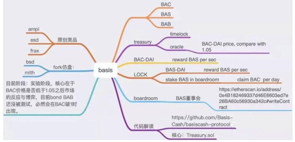 硬核 | 代码解析算法稳定币 Basis Cash 运行机制插图