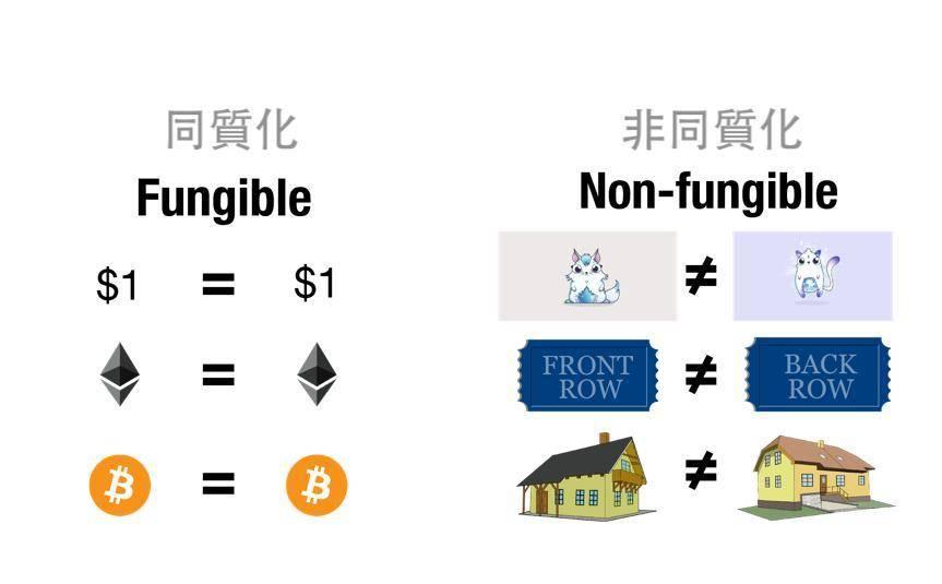关于非同质化代币你想知道的一切都在这里插图