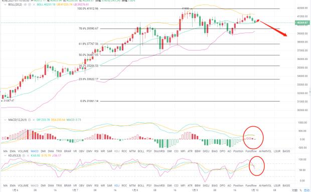 货币上的爱华:1/10btc市场走势分析及操作建议