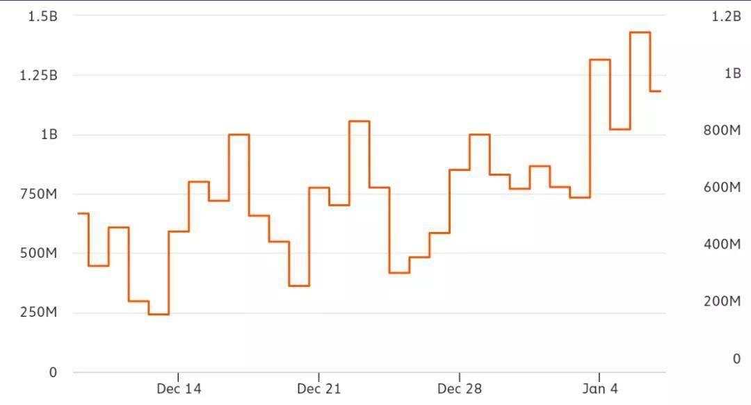 一项关键指标显示,比特币仍有较大上升空间插图2