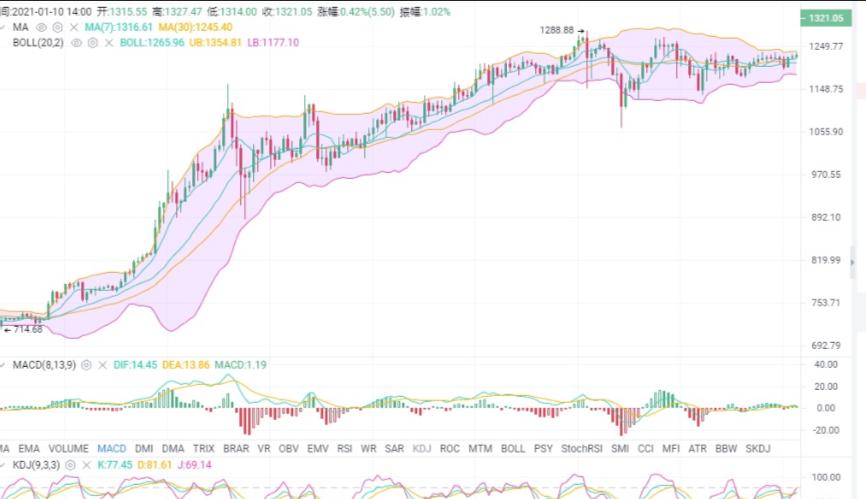 蓝青:1.10eth/btc市场分析及运营建议插图