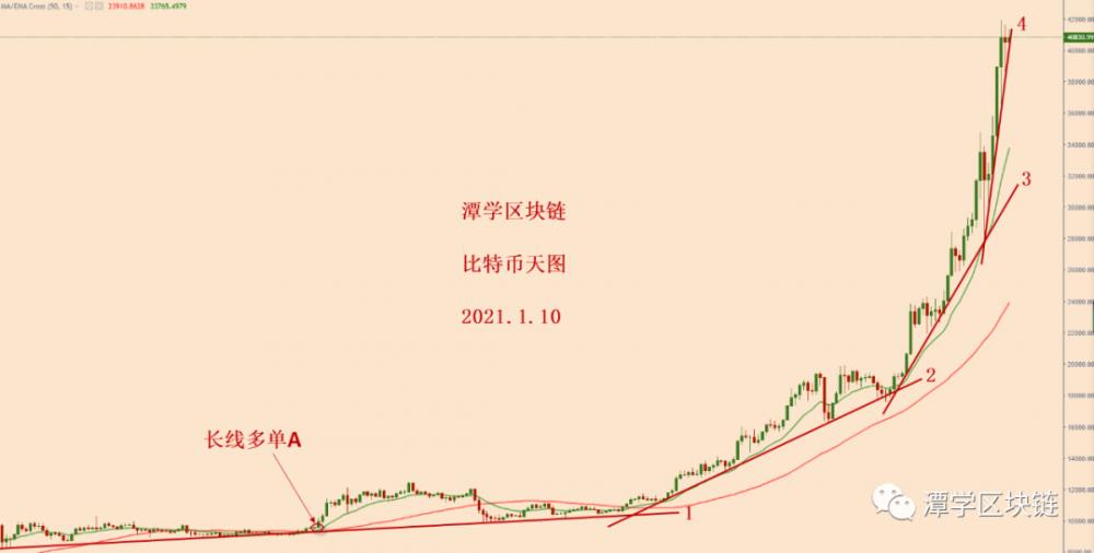 比特币继续加速上升趋势的背景下分析!插图
