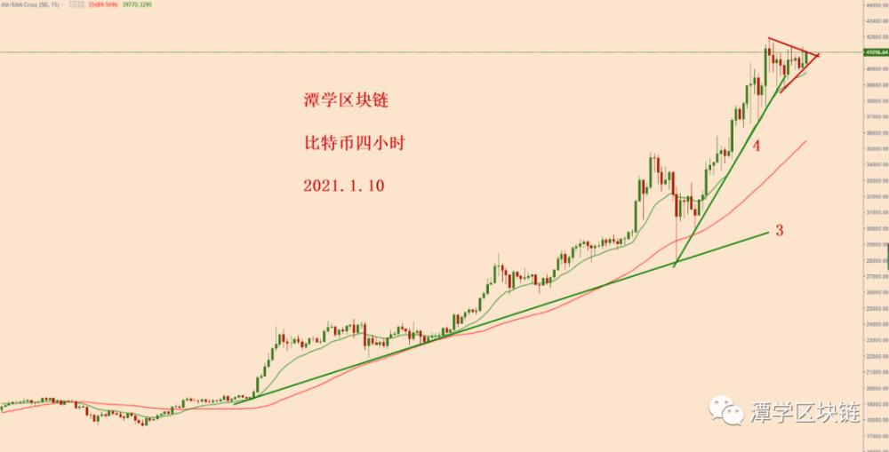 比特币继续加速上升趋势的背景下分析!插图1