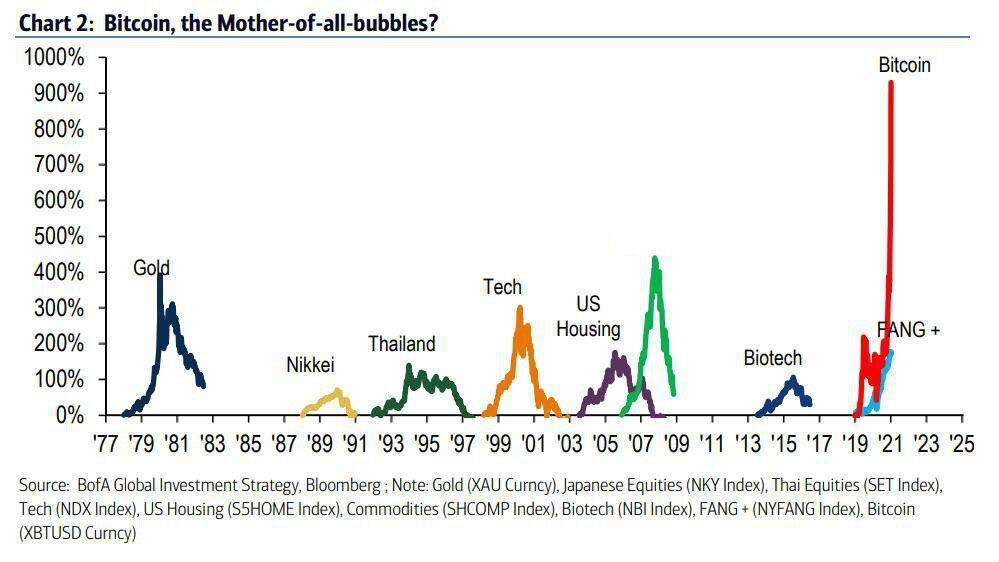 比特币最大的问题是:什么时候达到顶峰?插图