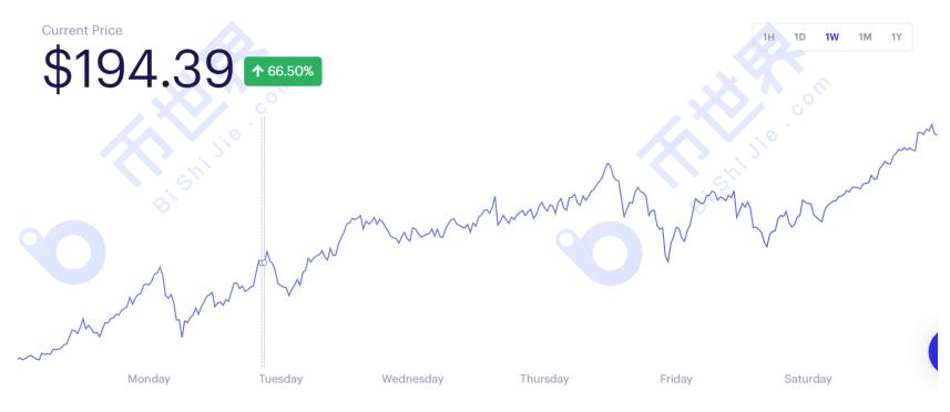 【货币阅读周刊】defi lock成交量飙升50%,算法稳定货币成为新热点;如何追踪疯牛需要转变思路插图1