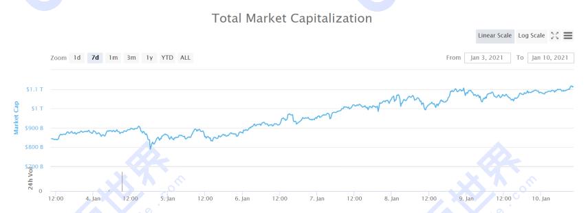 【货币阅读周刊】defi lock成交量飙升50%,算法稳定货币成为新热点;如何追踪疯牛需要转变思路插图2