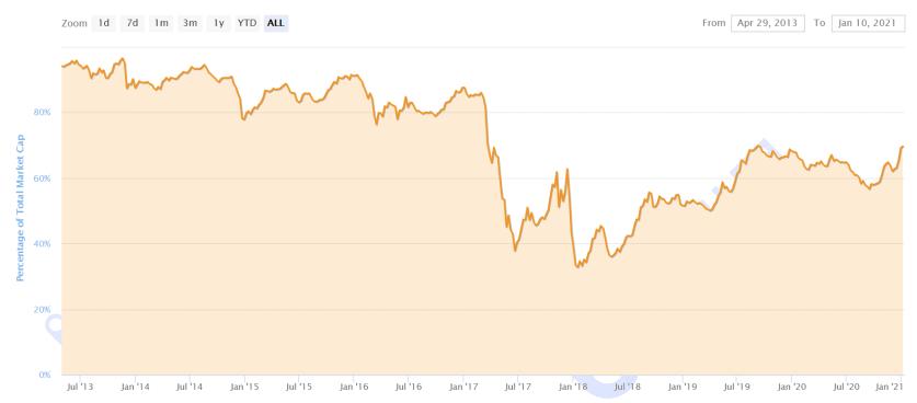【货币阅读周刊】defi lock成交量飙升50%,算法稳定货币成为新热点;如何追踪疯牛需要转变思路插图3