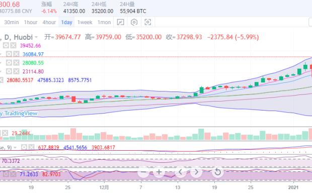 2021年1月11日上午比特币以太坊运营策略及市场分析
