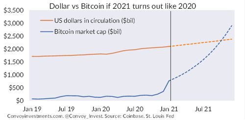 乔水倩分析师:比特币的最高点太难预测,其市值可能超过美元插图