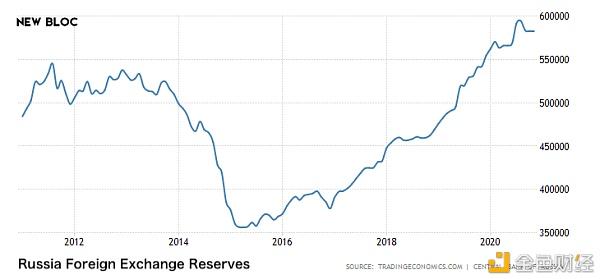 第一期 原油和美国债务对比特币价格的影响分析插图